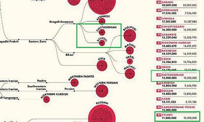 বিশ্বের শীর্ষ ১০০ ভাষার তালিকায় সিলেটি-চাটগাঁইয়া